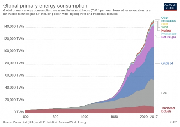 출처) https://ourworldindata.org/grapher/global-primary-energy